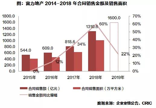 富力集团(02777.HK):荣膺2019中国房地产上市公司综合实力10强(图3)